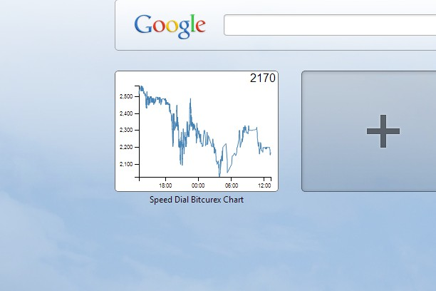 Screenshot for Speed Dial Bitcurex Chart