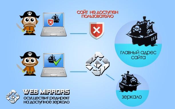 Screenshot untuk Web Mirrors