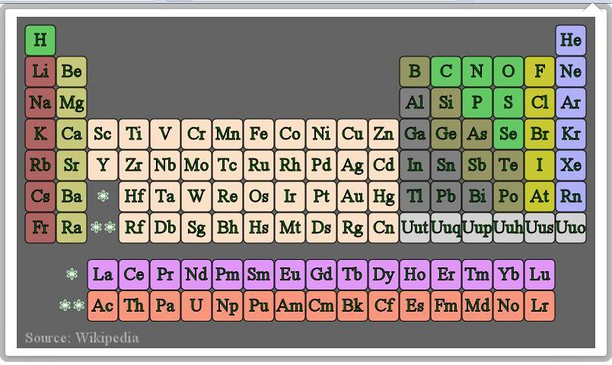 Periodic table extension opera add ons screenshot for periodic table urtaz Images